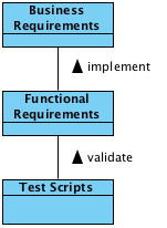 Requirement Tracability Meta Model