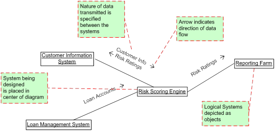 System architecture diagrams systems flow inc notation uml communication diagram ccuart Images