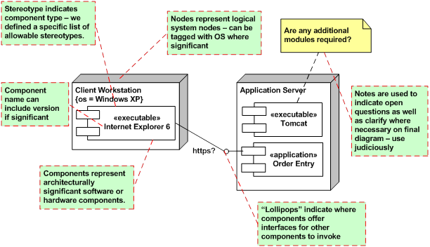 System architecture diagrams systems flow inc logical deployment diagram notation ccuart Gallery